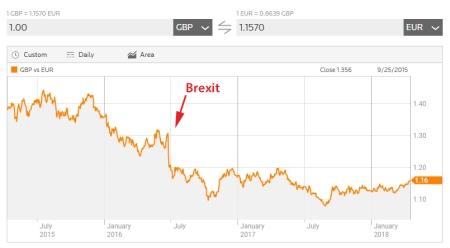 Pound_Euro